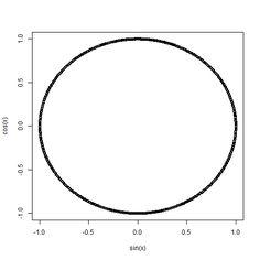 "#rstats Plot a ""circle"" using command x = -1000:1000; plot(sin(x),cos(x))"
