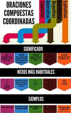 Infografías para la clase de español como lengua extranjera: Oraciones Compuestas Coordinadas.