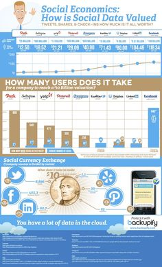 How much is a tweet worth? About 1/10,000 as much as a Yelp review - Backupify, a cloud data backup service, decided to do some quick math. The infographic below gives you a glimpse. Dividing the estimated valuation of the company by the number of users tells you, roughly, how much value each user contributes to the company's value.