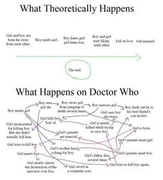 What theoretically happens vs. What happens on Doctor Who (via I Love Charts)