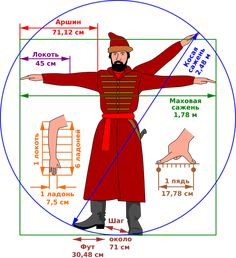 Русская система мер: быстрый гид | Русская семерка