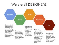 """You're probably asking yourself """"what is 'Design Thinking'""""? Well that's what I'm here to tell you. Design Thinking is a whole new way to look at your outlook on the way you personally write, read… What Is Design, Make Design, Class Design, Design Thinking Process, Design Process, Student Portal, Human Centered Design, Learning Spaces, Service Design"""
