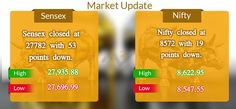 About 1075 shares have advanced, 1551 shares declined, and 227 shares are unchanged. Tata Motors (D), Bharti Infratel, Tata Motors, Asian Paints, Reliance were todays gainers while Wipro, HCL Tech, Bank of Baroda, Larsen, Idea Cellular were todays losers. #MarketUpdates By #MoneyMakerResearch
