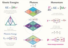 Tetryonics 28.05 - Photons, Kinetic Energy & Momentum  [the charged KEM geometry of the quanta of EM forces]