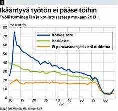 Raportti: Yli 56-vuotiaalla ei käytännössä enää mahdollisuuksia työllistyä - Työttömyys - Ura - Helsingin Sanomat