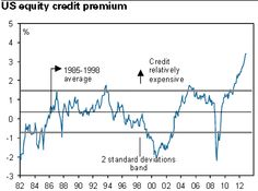 US Equities are historically cheap to credit product.