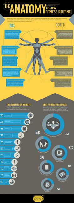 The Anatomy of A New Fitness Routine Infographic #CrossFit