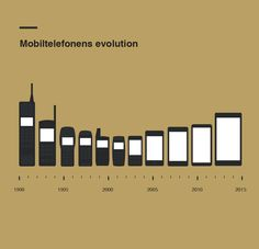Mobile Phone evolution infographic from 3business