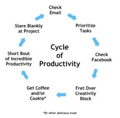 The productivity cycle