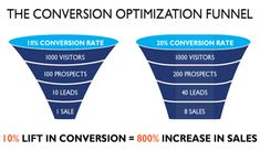 Right Optimization Activities of Your Ecommerce Sites during Holidays - Professional SEO India Seo Services, Good To Know, Ecommerce, Conversation, Insight, Management, Product Launch, How To Get, Activities