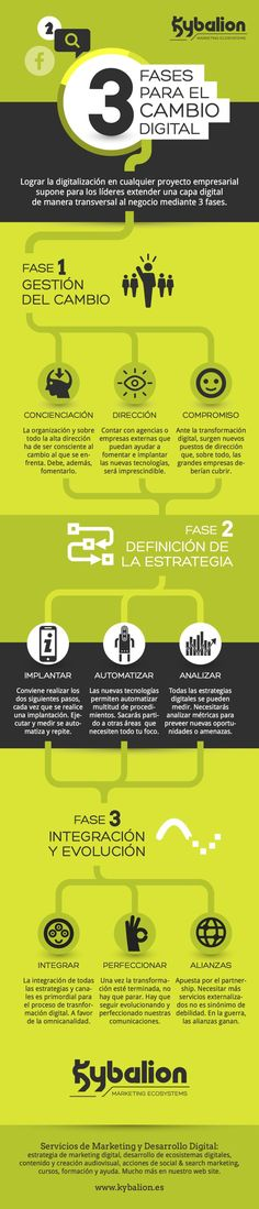 3 Fases de la Transformación Digital