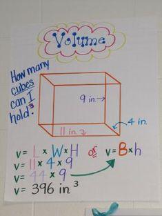 volume anchor chart by jose reyes Math Charts, Math Anchor Charts, Fifth Grade Math, Sixth Grade, Fourth Grade, Math Measurement, Measurement Conversions, Math Poster, Math Strategies