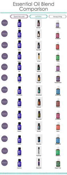 Essential oil blend compare sheet.