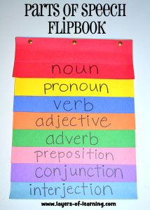 FREE Parts of Speech Poster, Flipbook Activity, and Lesson Ideas~ This easy, colorful flipbook can help your students learn about the parts of speech. The blog article at Layers of Learning also has a Parts of Speech poster and lots of quick, easy lessons that will streamline your grammar instruction!