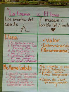 La trama vs el tema (Plot vs Theme in Spanish) #duallanguage #bilingualed #duallang