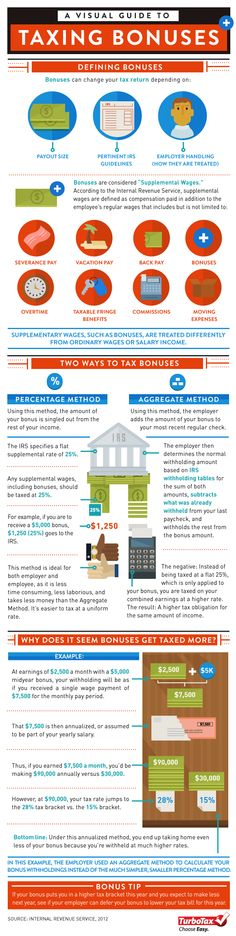 A Visual Guide to Taxing Bonuses [Infographic] | Tax Break: The TurboTax Blog