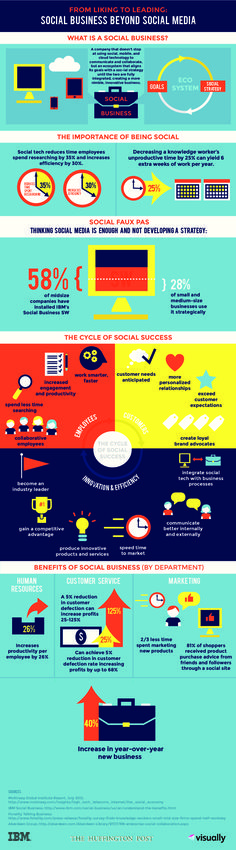 Building A Social Business Beyond Social Media [INFOGRAPHIC]