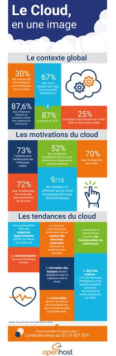 https://www.openhost-network.com/blog/tendances-cloud-2016-infographie/