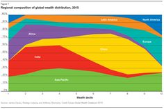 Credit Suisse Wealth Report: There Are More Poor People In America Than China