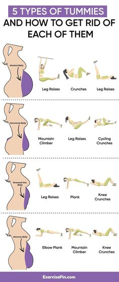 Abs workout routine: 5 Types Of Tummies And How To Get Rid Of Each Of Them Fitness Workouts, Gym Workout Tips, Fitness Workout For Women, At Home Workout Plan, Body Fitness, Easy Workouts, Workout Challenge, At Home Workouts, Fitness Motivation