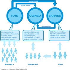 Paid, earned and owned media by Gavin Llewellyn, via Flickr