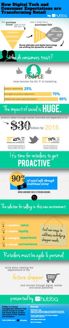 Transforming Retail: Digital Technology And Consumer Expectations - Infographic P's Of Marketing, Business Marketing, Content Marketing, Business Tips, Social Media Marketing, Digital Marketing, Business Infographics, Customer Service Quotes, Customer Experience