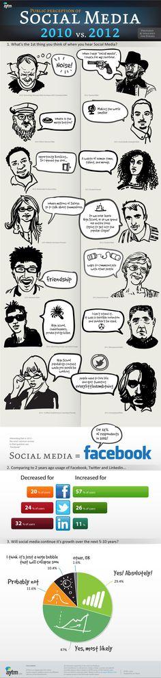 Com'è cambiata la percezione pubblica dei Social Media |  2010 vs 2012 #infografica #infographics