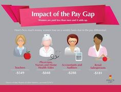 Impact of the Pay Gap