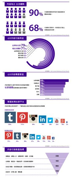 Forum 情報討論區 | 搜尋「Yahoo 的觀點 - 一張圖看懂內容行銷」| DMP 證照班