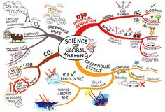 The Science of Global Warming mind map created by Jane Genovese will help you to. - The Science of Global Warming mind map created by Jane Genovese will help you to understand why com - Mind Map Art, Mind Maps, Greenhouse Effect, Greenhouse Gases, Science Fair Questions, Global Warming Project, Mind Map Examples, Create Mind Map, What Is A Conservatory