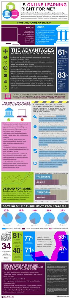 Online education isn't for everyone. This infographic looks over the pros and cons of getting an education online. #MCCSummer #onlinelearning #edtech #success #elearning