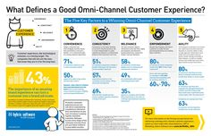 Infographic: What Defines a Good Omni-Channel Customer Experience? Digital Marketing Strategy, Content Marketing, Marketing Strategies, Customer Experience Quotes, User Experience, Ecommerce, Retail Technology, It Management, Project Management