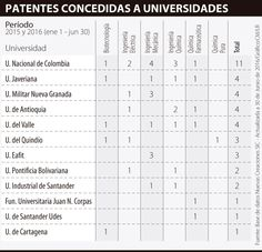 La Nacional es la universidad líder en patentes, según la SIC Sheet Music, Inventions, Universe, Music Score, Music Charts, Music Sheets