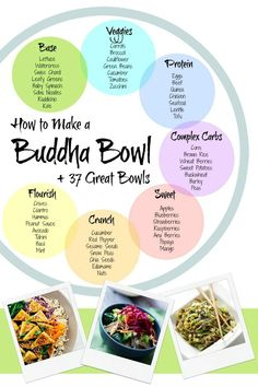 The perfect Buddha Bowl {aka Bliss Bowl} made easy, plus 37 recipes to get your creative juices flowing. {Includes How to Make a Buddha Bowl info-graphic} Plant Based Diet, Plant Based Recipes, Whole Food Recipes, Cooking Recipes, Epicure Recipes, Dinner Recipes, Sauce Recipes, Protein In Beans, Vegetarian Recipes