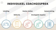 Als je start met coachgesprekken met leerlingen, is het prettig om wat houvast te hebben. Het leerlab Docent als didactische coach heeft daarom een gesprekswaaier ontworpen bestaande uit 5 verschillen