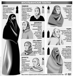 Разновидности мусульманских головных уборов