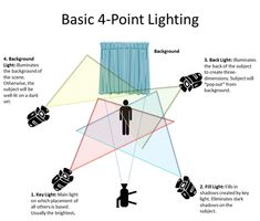 Filmmaking Basic Four-Point Lighting Setup - Manasseh & Ephraim Studios Studio Lighting Setups, Stage Lighting Design, Photography Lighting Setup, Stage Design, Light Photography, Video Lighting, 3 Point Lighting, Theatre Design, Studio Setup