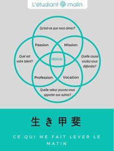 ikigai: trouver sa passion