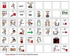 Kidz Learn Language: Let's All Communicate - Teaching Core Words to AAC Users. A free core communication board and discussion of AAC Communication Development, Communication Book, Language Development, Speech Language Therapy, Speech And Language, Speech Therapy, Classroom Freebies, Autism Resources, Cool Words
