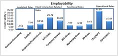 Employability of MBA Graduates at dismal low – Report