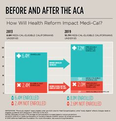 Infographic - Before and After ACA: How Will Health Reform Impact Medi-Cal?