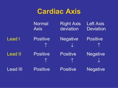 Cardiac Axis Deviation- not used and never remembered