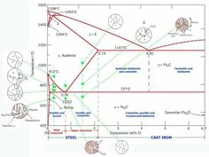 Iron Carbon Phase Diagram Iron Carbon Equilibrium Diagram Complete Discussion With Interview Questions. Iron Carbon Phase Diagram Fundamentals Of Carb. Aerospace Engineering, Mechanical Engineering, Engineering Memes, Home Design, Stainless Steel Casting, Material Science, High Tech Gadgets, Study Materials, Knife Making