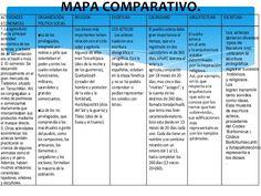 Inca, Mayo, Periodic Table, Pastel, Google, Socialism, Teaching History, Mind Maps, Kids Education