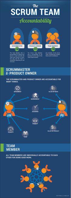 Scrum Accountability Infographic - 3Back Scrum & Agile Blog