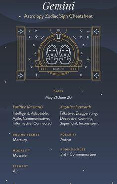 Zodiac Signs: 4 Girls Who Represent Gemini – Astrologie Astrology Capricorn, Zodiac Signs Gemini, Astrology Chart, Astrology Signs, Astrology Planets, Astrology Houses, Learn Astrology, Zodiac Traits, Signes D'air
