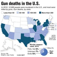 """Gun Deaths Vs other Means of Ending a Life. (I'm a bit curious what the breakdown of """"other"""" would be.) I'm in Ga, so I already knew we have a ridiculous amount of gun violence. :-("""