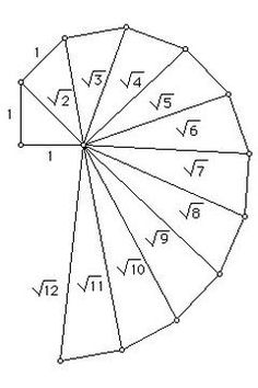 This article will explain how to make a spiral from the Pythagorean Theorem. For those students who don't quite understand the theorem yet this can help them start to understand. Mathematics Geometry, Physics And Mathematics, Geometry Art, Sacred Geometry, Geometry Tattoo, Love Math, Fun Math, Math Magic, Math Formulas