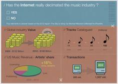 internet and the music biz