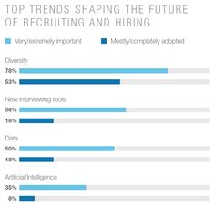 Top trends shaping the future of recruiting and hiring